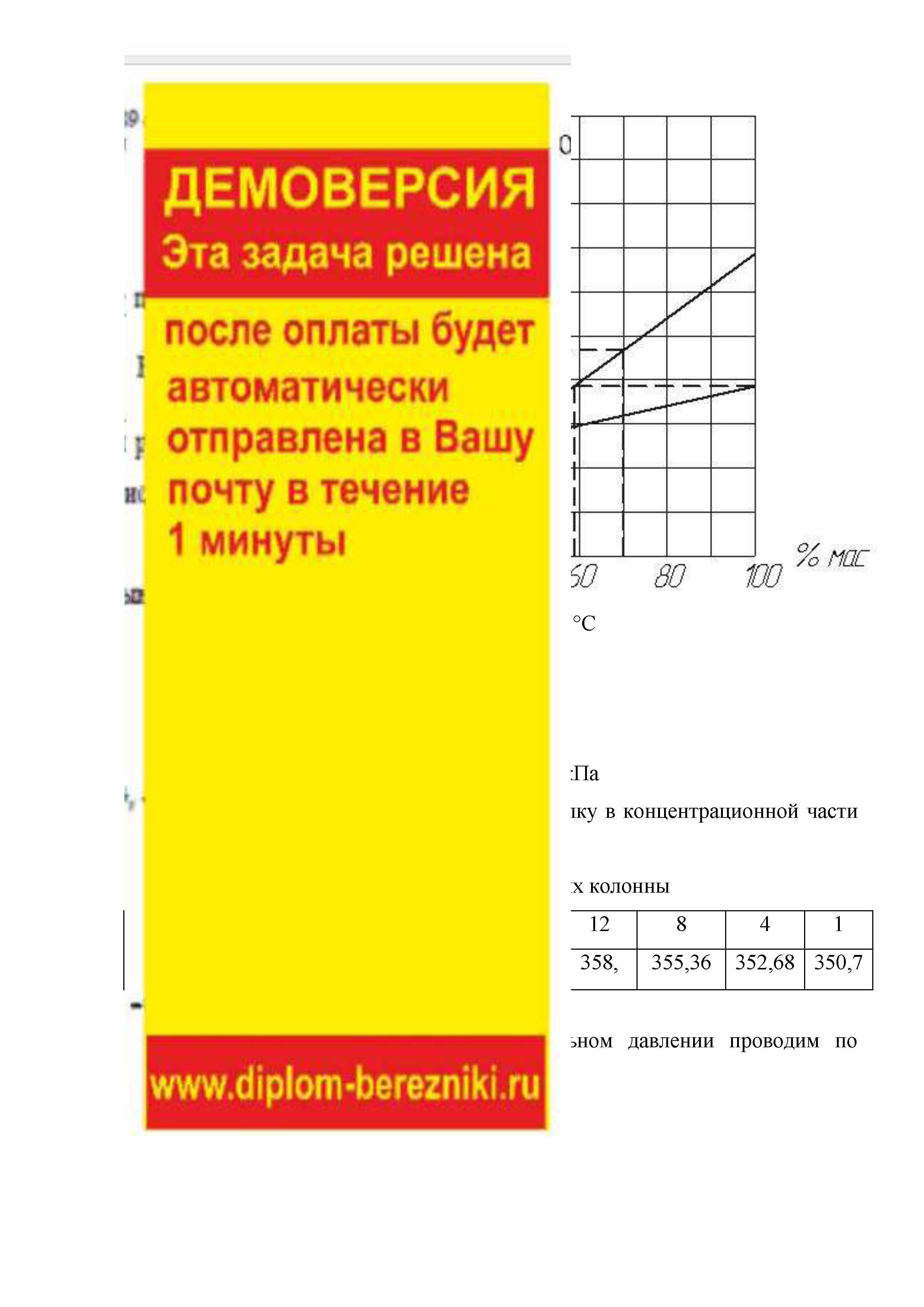данным боковой фракции 180-350