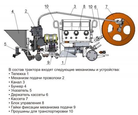 схема сварочного автомата тракторного типа